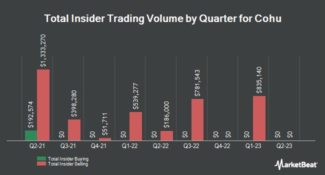 Insider Trades by Quarter for Cohu (NASDAQ:COHU)