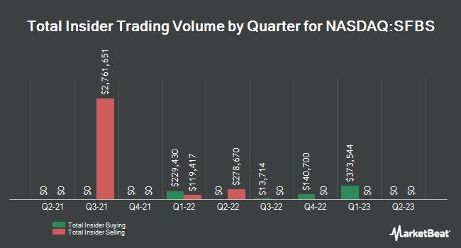 Insider Trades by Quarter for ServisFirst Bancshares (NASDAQ:SFBS)