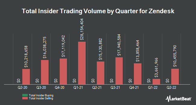 Insider Trades by Quarter for Zendesk (NYSE:ZEN)