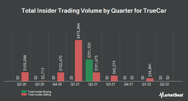 Insider Trades by Quarter for TrueCar (NASDAQ:TRUE)