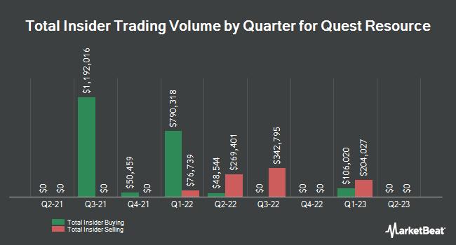 Insider Trades by Quarter for Quest Resource (NASDAQ:QRHC)