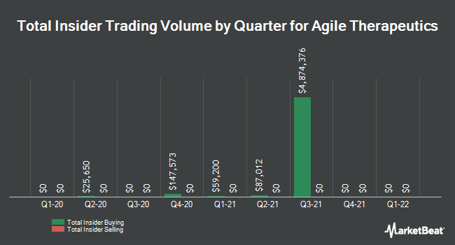 Insider Trading History for Agile Therapeutics (NASDAQ:AGRX)
