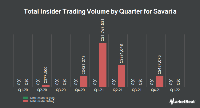 Insider Trades by Quarter for Savaria (TSE:SIS)