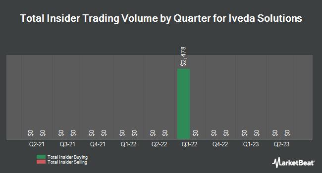 Insider Trades by Quarter for Iveda Solutions (OTCMKTS:IVDA)