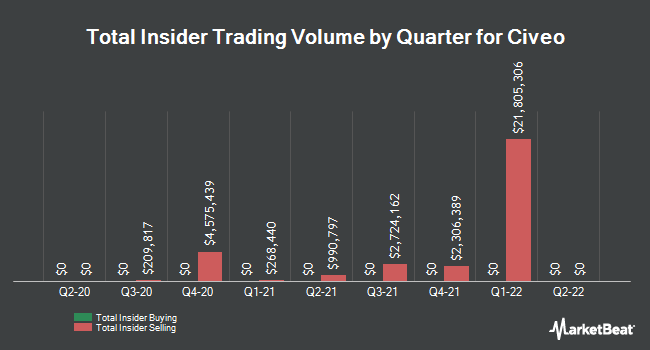Insider Trades by Quarter for Civeo (NYSE:CVEO)