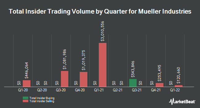 Insider Trading History for Mueller Industries (NYSE:MLI)