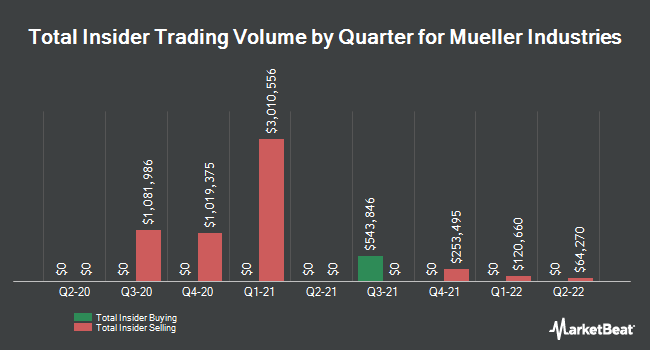 Insider Trades by Quarter for Mueller Industries (NYSE:MLI)