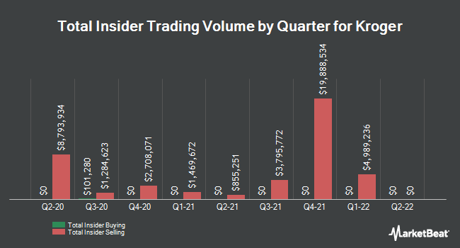 Insider Trades by Quarter for Kroger (NYSE:KR)