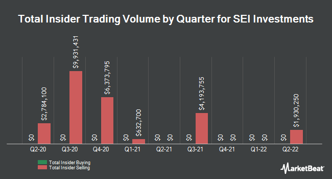 Insider Trades by Quarter for SEI Investments (NASDAQ:SEIC)
