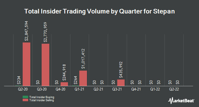 Insider Trades by Quarter for Stepan (NYSE:SCL)