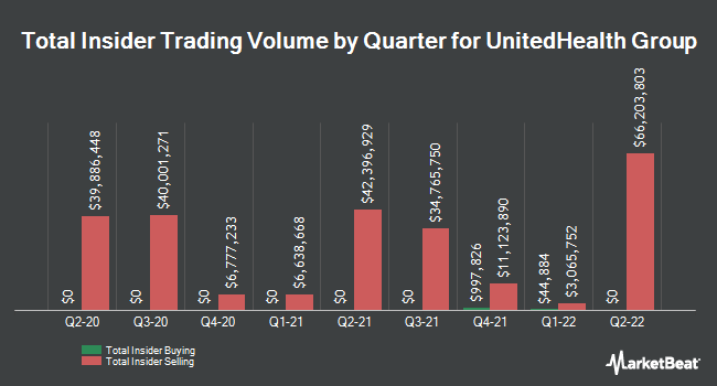 Insider Trades by Quarter for UnitedHealth Group (NYSE:UNH)