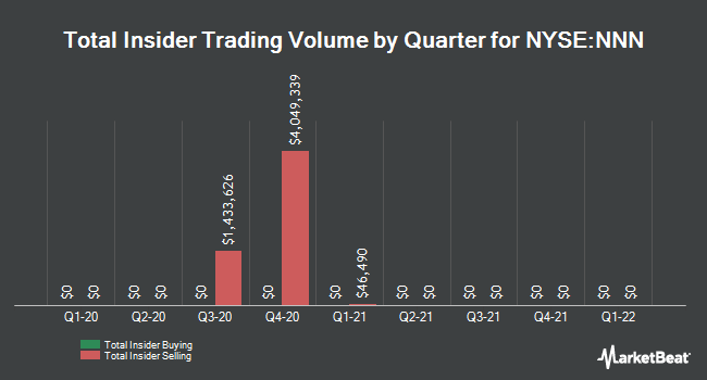 Insider Trades by Quarter for National Retail Properties (NYSE:NNN)