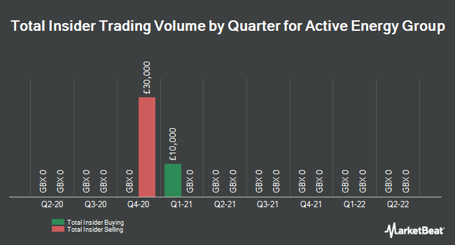 Insider Trades by Quarter for Active Energy Group (LON:AEG)