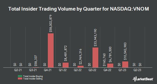 Insider Trading History for Viper Energy Partners (NASDAQ:VNOM)