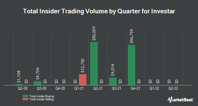 Insider Trades by Quarter for Investar (NASDAQ:ISTR)