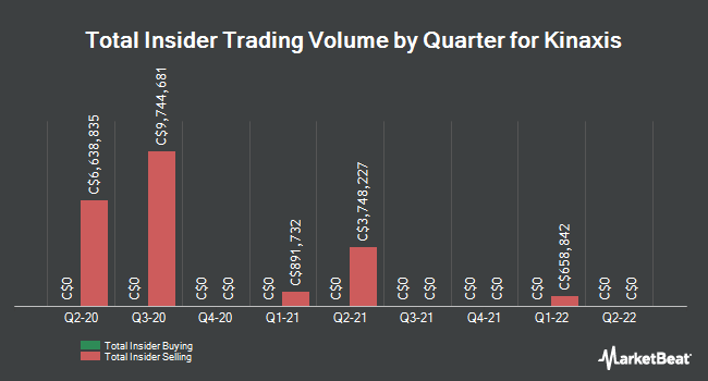 Insider Trades by Quarter for Kinaxis (TSE:KXS)