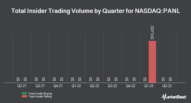 Insider Trades by Quarter for Pangaea Logistics Solutions (NASDAQ:PANL)
