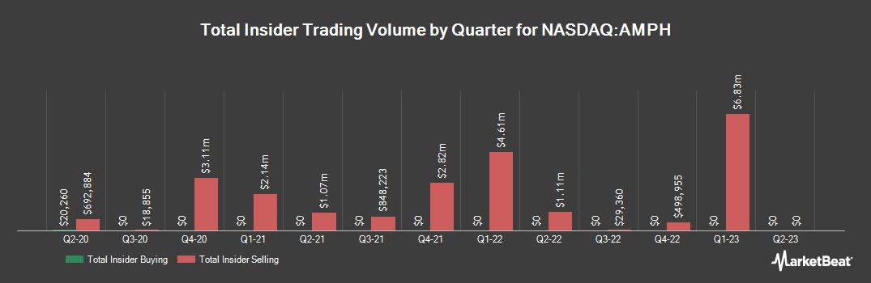 Insider Trading History for Amphastar Pharmaceuticals (NASDAQ:AMPH)