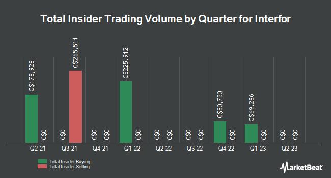 Insider Trading History for Interfor (TSE:IFP)
