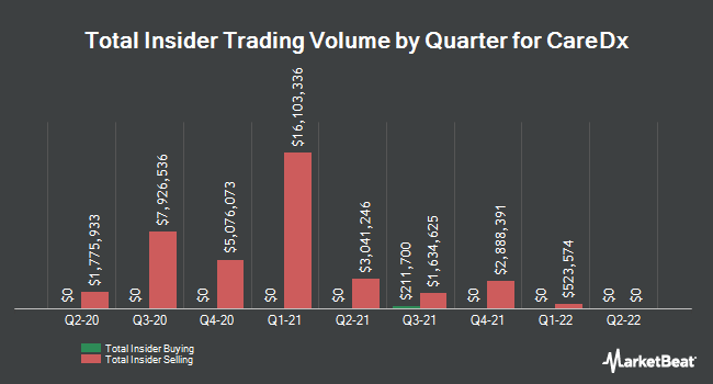 Insider Trades by Quarter for CareDx (NASDAQ:CDNA)