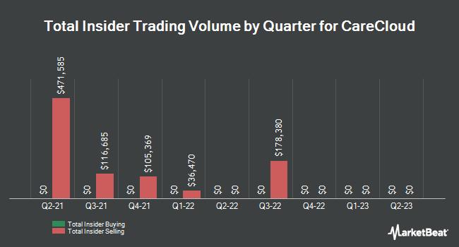 Insider Trades by Quarter for Medical Transcription Billing (NASDAQ:MTBC)