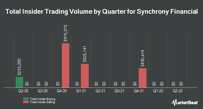 Insider Trades by Quarter for Synchrony Financial (NYSE:SYF)