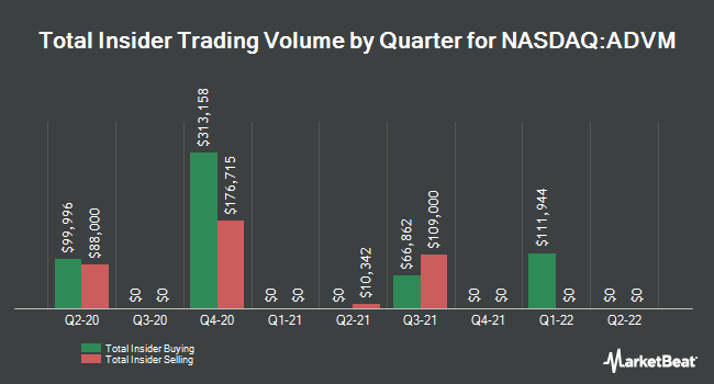 Insider Trading History for Adverum Biotechnologies (NASDAQ:ADVM)