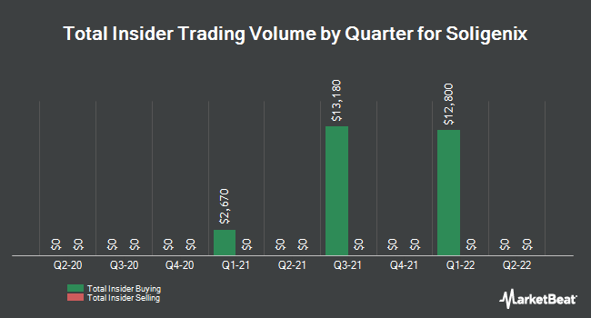 Insider Trades by Quarter for Soligenix (NASDAQ:SNGX)