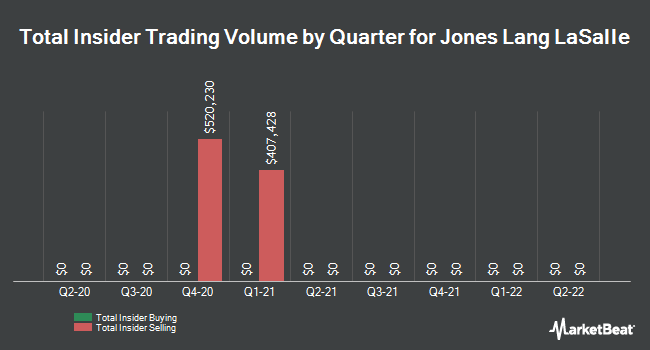 Insider Trades by Quarter for Jones Lang LaSalle (NYSE:JLL)