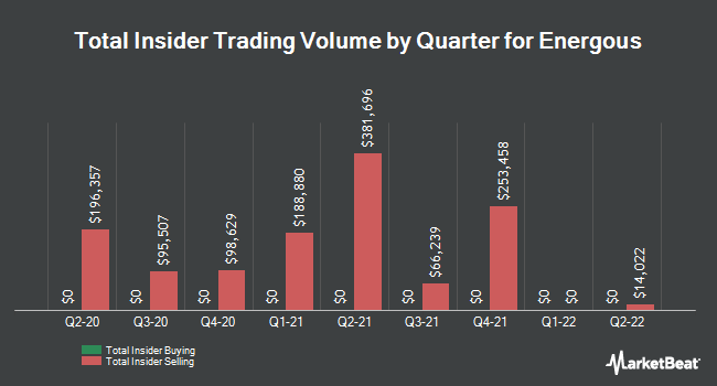 Insider Trades by Quarter for Energous (NASDAQ:WATT)
