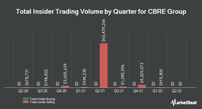 Insider Trades by Quarter for CBRE Group (NYSE:CBG)