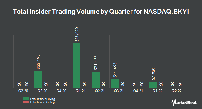 Insider Trades by Quarter for BIO-key International (NASDAQ:BKYI)
