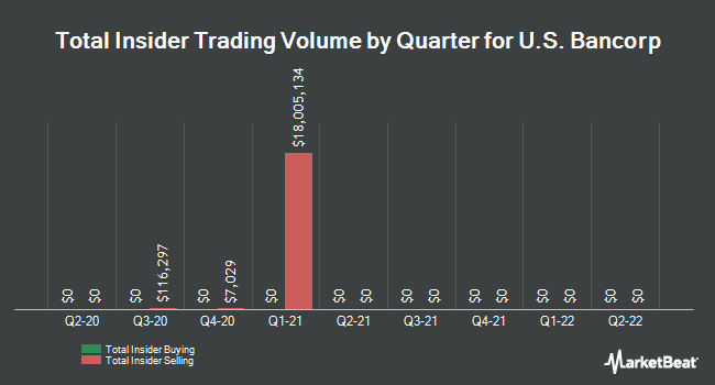 Insider Trades by Quarter for U.S. Bancorp (NYSE:USB)