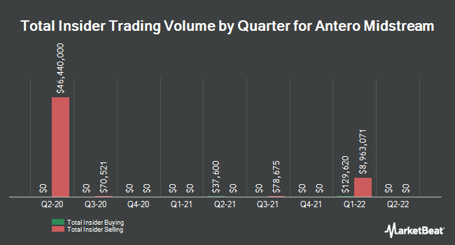 Insider Trades by Quarter for Antero Midstream Partners (NYSE:AM)
