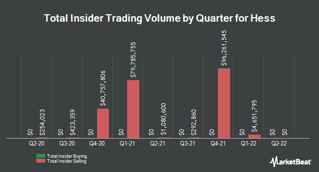 Insider Trades by Quarter for Hess (NYSE:HES)