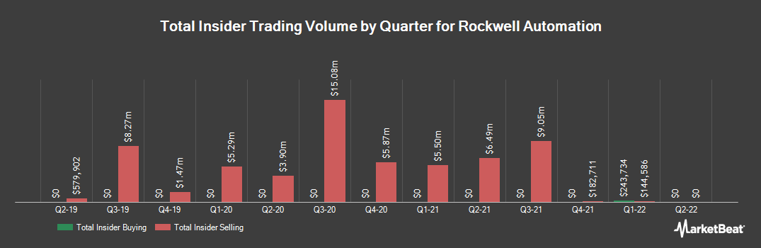 Insider Trading History for Rockwell Automation (NYSE:ROK)