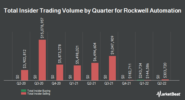 Insider Trades by Quarter for Rockwell Automation (NYSE:ROK)