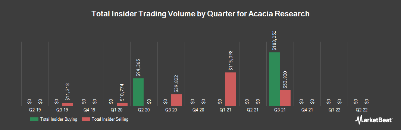 Insider Trading History for Acacia Research (NASDAQ:ACTG)