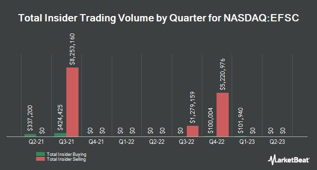 Insider Trading History for Enterprise Financial Services (NASDAQ:EFSC)