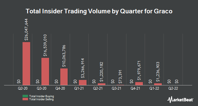 Insider Trades by Quarter for Graco (NYSE:GGG)