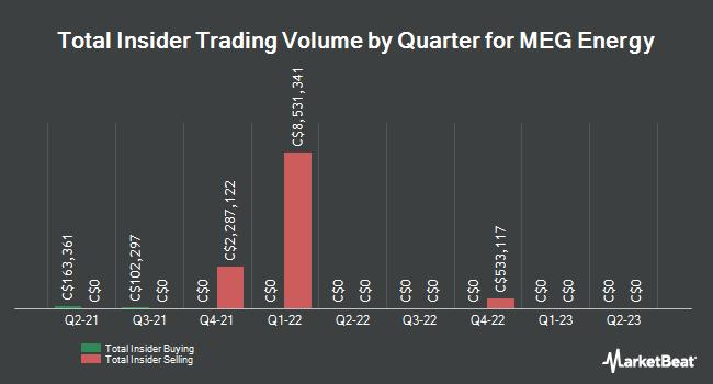 Insider Trading History for MEG Energy (TSE:MEG)