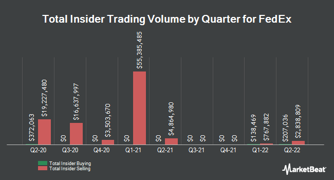Insider Trades by Quarter for FedEx (NYSE:FDX)