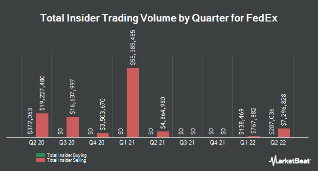Insider Trading History for FedEx (NYSE:FDX)