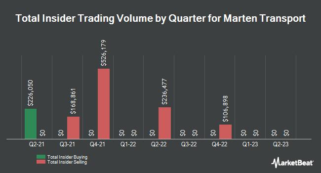 Insider Trading History for Marten Transport (NASDAQ:MRTN)
