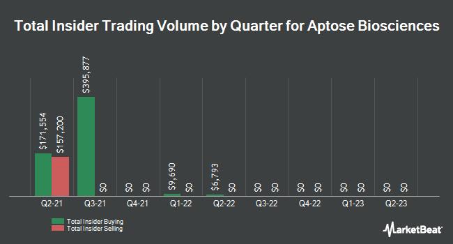 Insider Trading History for Aptose Biosciences (NASDAQ:APTO)
