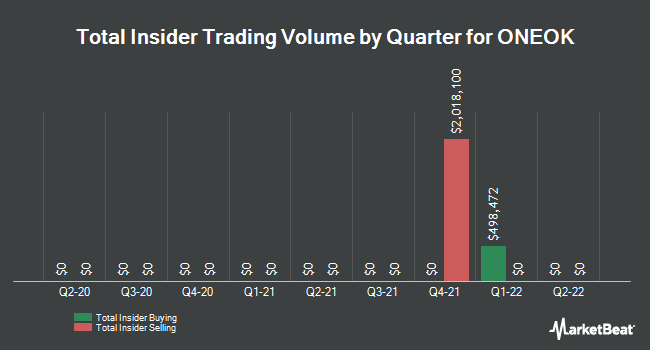 Insider Trades by Quarter for ONEOK (NYSE:OKE)