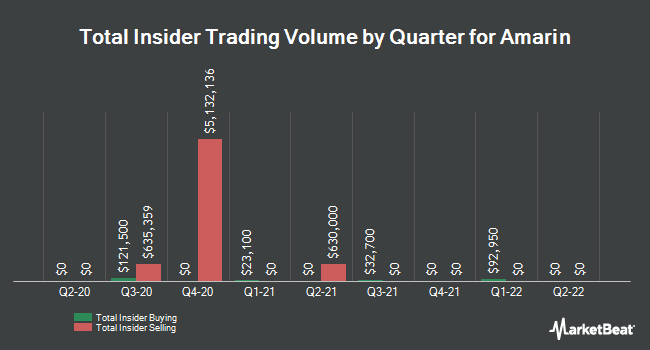 Insider Trades by Quarter for Amarin (NASDAQ:AMRN)