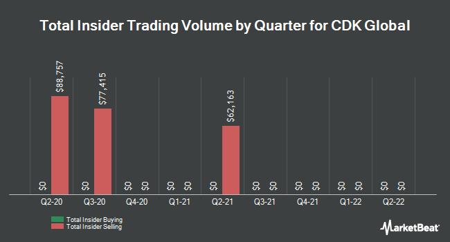 Insider Trades by Quarter for CDK Global (NASDAQ:CDK)