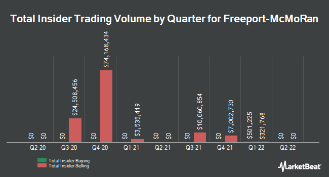 Insider Trades by Quarter for Freeport-McMoran (NYSE:FCX)