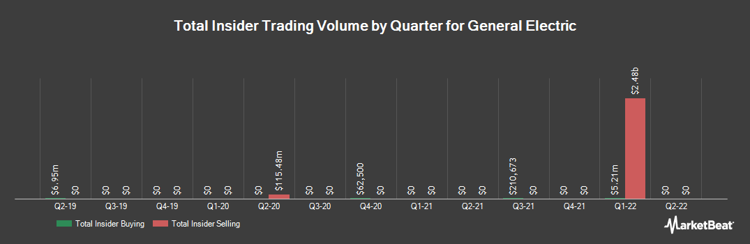 Insider Trading History for General Electric (NYSE:GE)